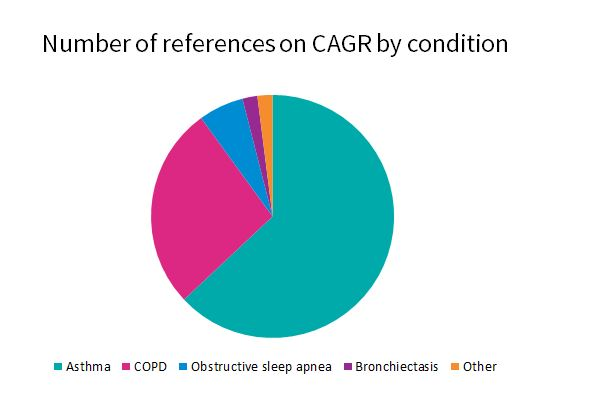 Pie chart to illustrate proportion of references on the Cochrane Airways Group Register by condition