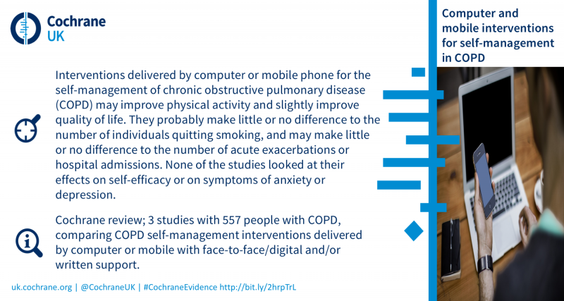 Interventions delivered by computer and mobile phones for self-management of COPD may improve physical activity and quality of life. They probably make little or no difference to the number of individuals quitting smoking, and may make little or no difference to the number of acute exacerbations or hospital admissions. None of the studies looked at thier effects on self-efficacy or anxiety or depression. Based on a Cochrane review of 3 studies and 557 people with COPD.