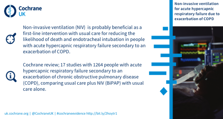 NIV is probably beneficial as a first-line intervention with usual care for reducing the likelihood of death and endotracheal intubation in people with acute hypercapnic respiratory failure secondary to an exacerbation of COPD based on 17 studies with over 1200 peopl
