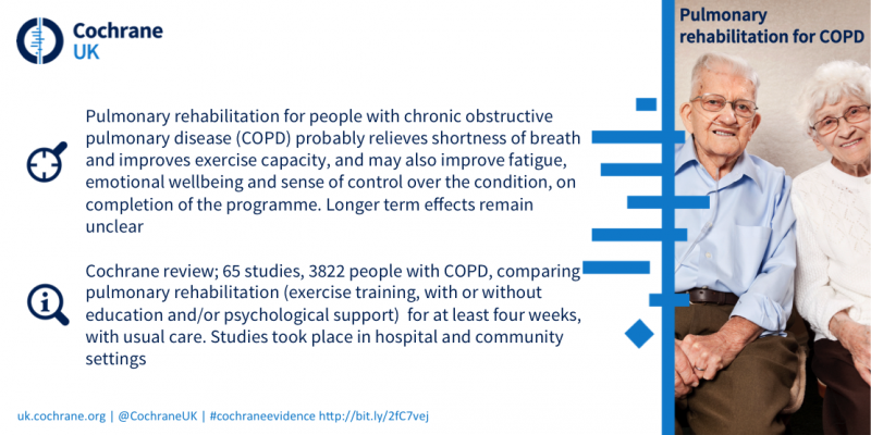 Pulmonary rehabilitation for people with COPD probably relieves shortness of breath and improves exercise capacity, and may also improve fatigue, emotional wellbeing and sense of control over the disease on completion of the programme. Based on a Cochrane Review of 65 studies on over 3800 people.