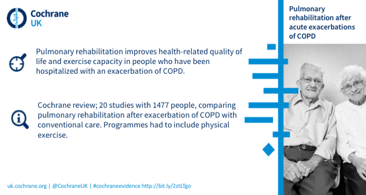 Pulmonary rehabilitation improves helath-related quality of life and exercise capacity in people who have been hospitalised with an exacerbation of COPD. Cochrane review based on 20 studies with 1477 people.