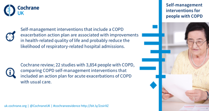 Self management interventions that include a COPD exacerbation action plan are associated with improvements in health-related quality of life and probably reduce the likelihood of respiratory-related hospital admissions