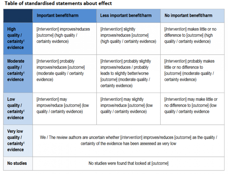 Table of standardised statements about effect